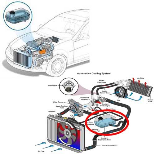 منبع انبساط خودرو